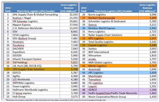 Logistics: Value Networks