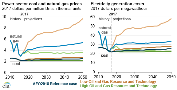 Source: U.S. Energy Information Administration, Annual Energy Outlook 2018