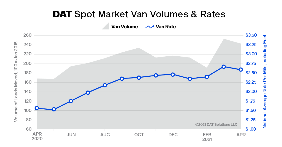 At $2.59 per mile, the average spot van rate was 8 cents lower than March but the second-highest monthly average van rate on record. April also was the second-highest month for van volume. - DAT Freight & Analytics