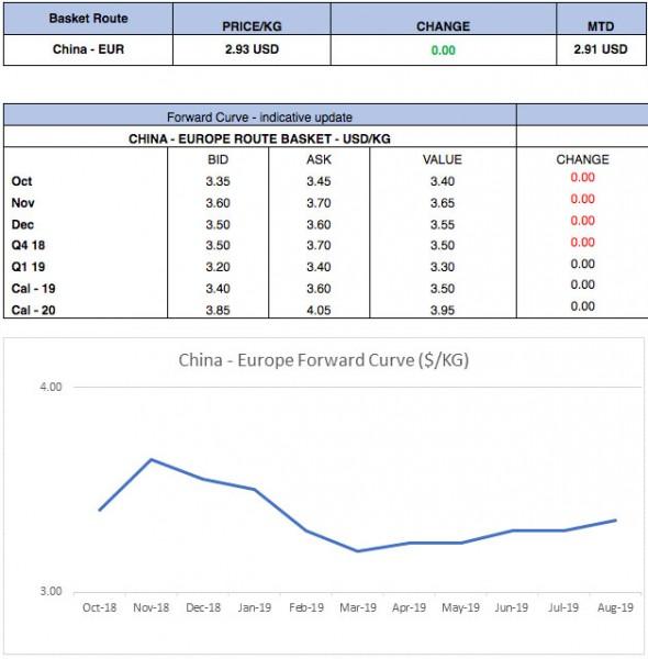 Fis Air Cargo Forward Curve 15th October 2018 Ajot