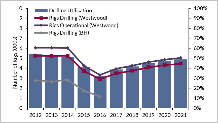 Global Rig Fleet and Drilling Utilisation, 2017-2021