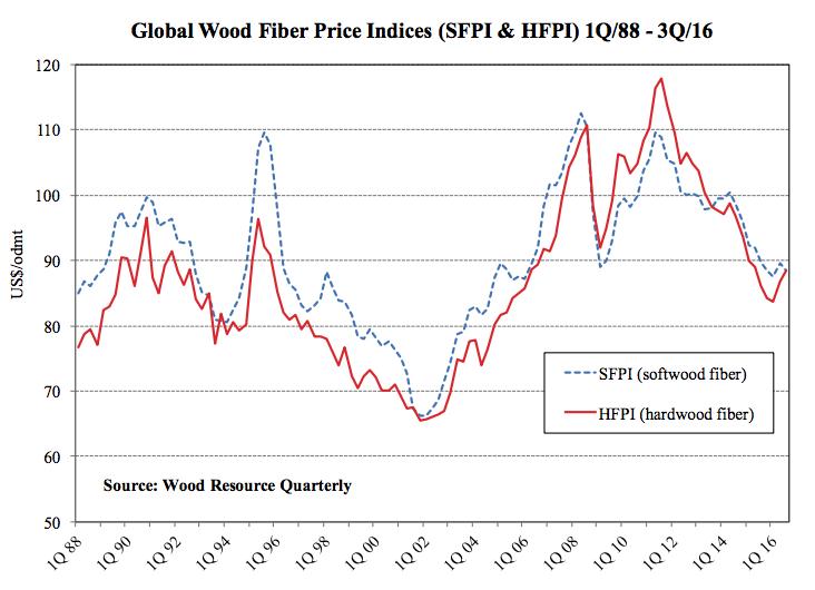 Source: Wood Resource Quarterly