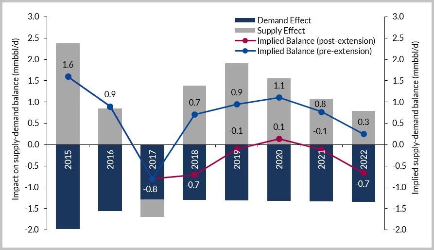 Source: Westwood Global Energy, SECTORS
