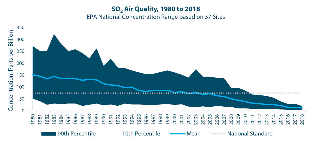 U.S. air quality has improved dramatically as sulfur concentration has fallen because of tightening policy across modes of transportation. The direction of the sulfur emission trend does not hold true for other emissions, such as carbon dioxide, so shippers should plan to navigate a future of tightening corporate and public policy with cost implications for their networks. Source: United States Environmental Protection Agency