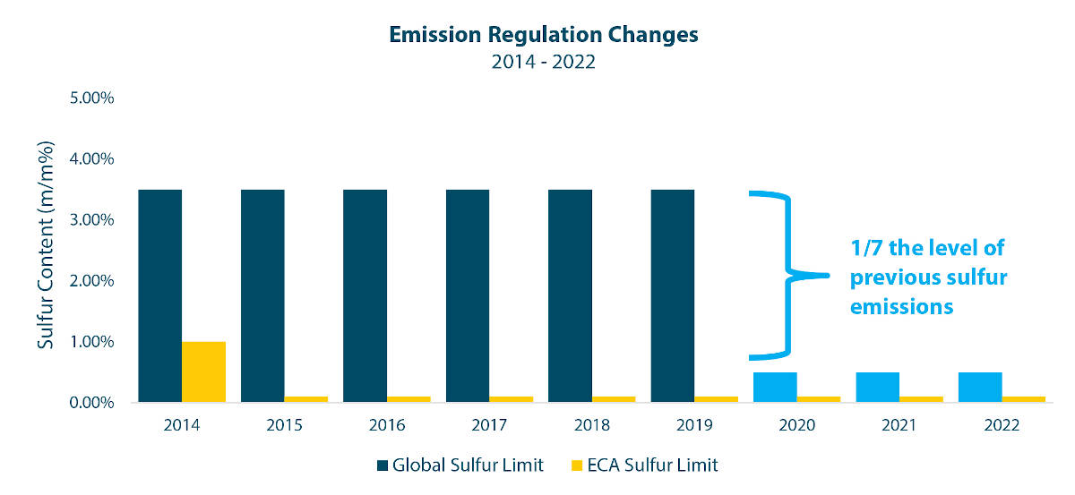 CAPTION: The 1997 protocol of the International Convention for the Prevention of Pollution from Ships (MARPOL) set the commercial maritime industry on a path to dramatically reduce the sulfur emissions from vessels (see chart above). The IMO is already developing a similar sequence to cut vessels' CO2 emissions in half by 2050, which promises to be a stauncher challenge. Source: International Maritime Organization, Breakthrough