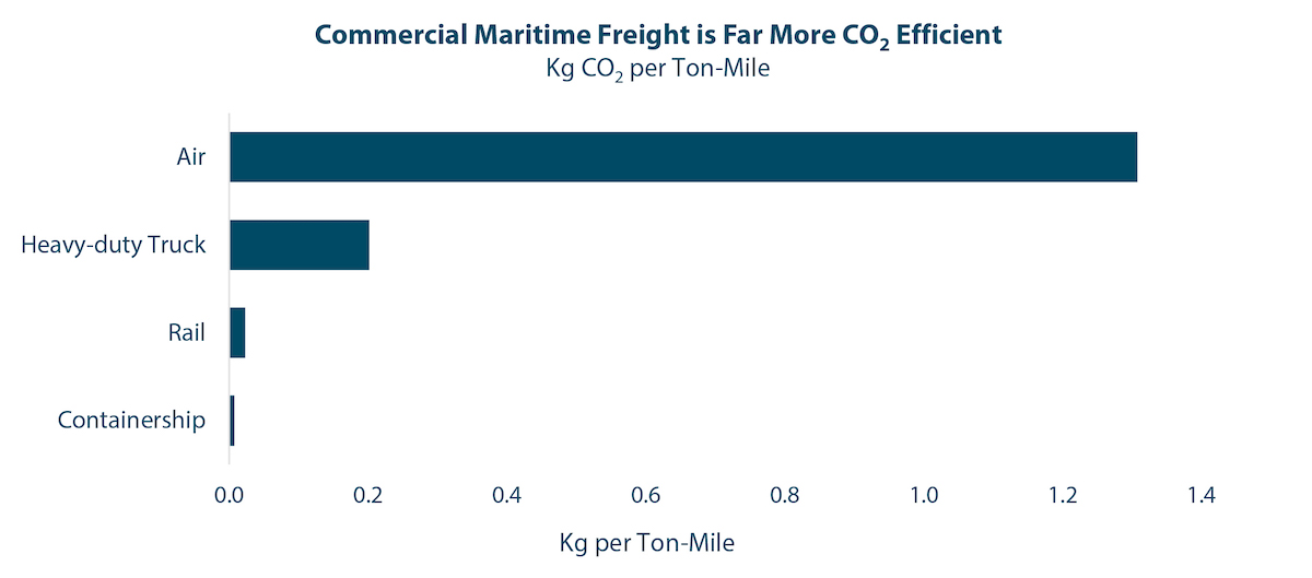 The commercial maritime industry is in the process of defining quantitative steps toward reducing its Greenhouse Gas impact, particularly CO2, despite being far more efficient than other modes of freight transportation on a ton-mile basis. Source: Environmental Protection Agency, International Chamber of Shipping