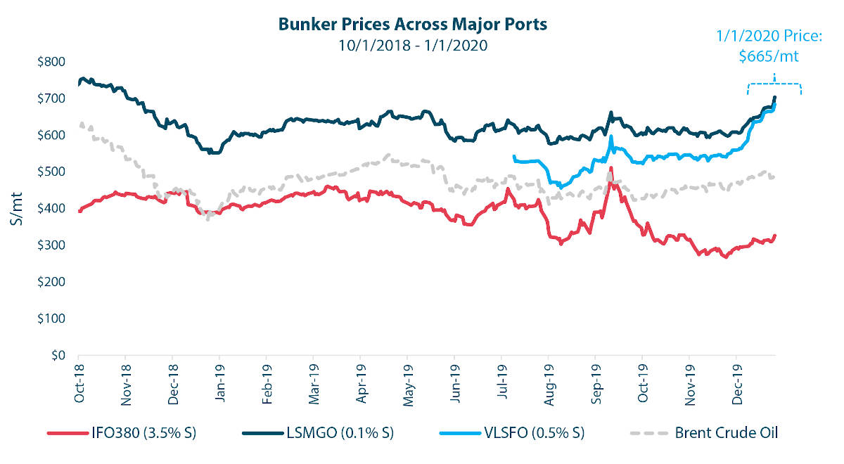 The IMO 2020 market transition has led to a surge in low-sulfur marine fuel prices. Very-low-sulfur fuel oil (VLSFO 0.5%S) now captures the most market share, and year-over-year is over $250/mt more expensive than the industry's former conventional fuel, high-sulfur fuel oil (IFO 380). The price surge has led to higher fuel costs for carriers and ultimately higher costs for shippers, year-over-year. Source: Bloomberg Intelligence, LQM Petroleum