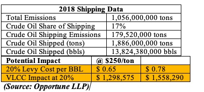 2018 Vessel Emissions Data (Source Opportune LLP)