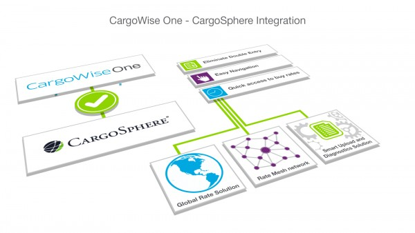 CargoSphere Announces Rate Integration and Single Sign On with