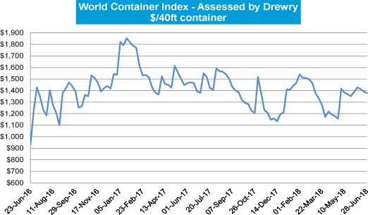 World Container Index: Drewry's weekly assessment | AJOT COM
