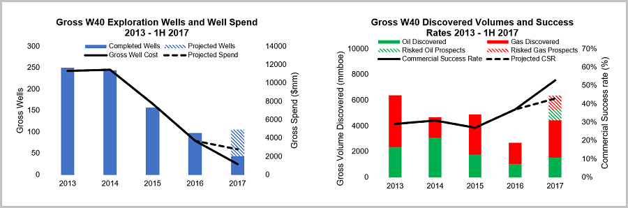 Left: W40 benchmark companies' gross wells drilled, total well cost for the period 2013-2016 and outlook for 2017 showing a drop in the number of well completions compared to 2016, with drilling in 2017 expected to be roughly in line with the previous year (based on company reported plans for 2017). Right: W40 companies' gross volumes discovered for oil and gas with commercial success rate for each year and a projection for 2017. Note that discovered volume for 1H 2017 has already exceeded the total volume for 2016. Source: Wildcat Database.