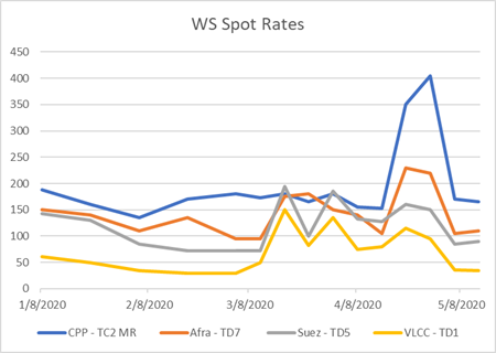 WS Spot Charter Rates