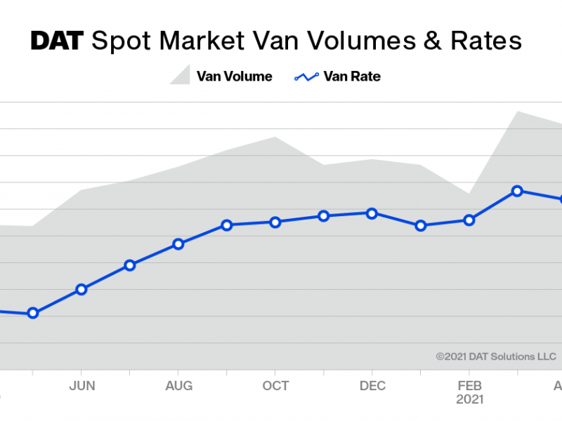 https://www.ajot.com/images/uploads/article/DAT_Truckload_Volume_Index_Apr2021_Spot_Market_Vol__Rates.png
