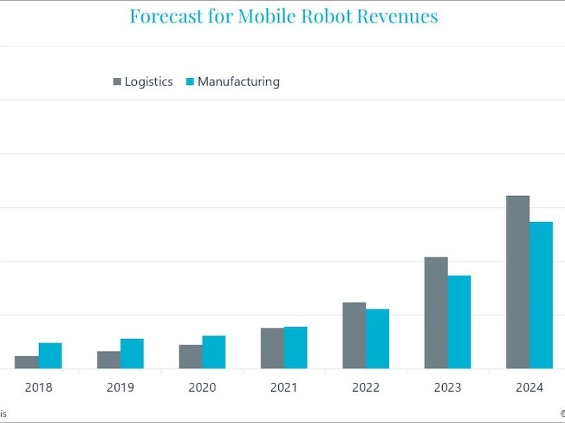 https://www.ajot.com/images/uploads/article/Mobile-robot-market-revenues-grow-by-20-Graph_copy.jpeg