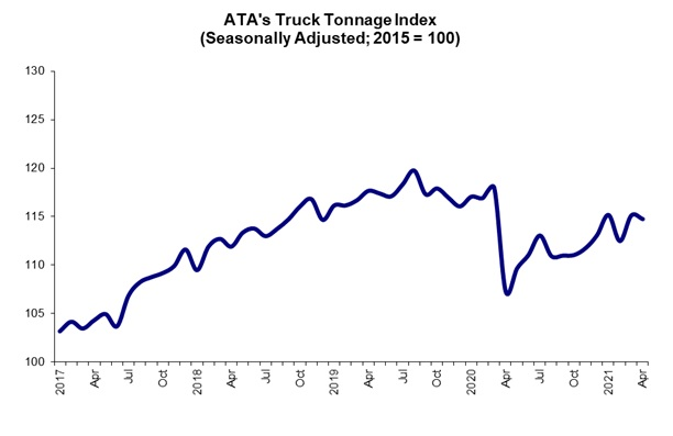 https://www.ajot.com/images/uploads/article/ata-tonnage_graphic.518.jpg