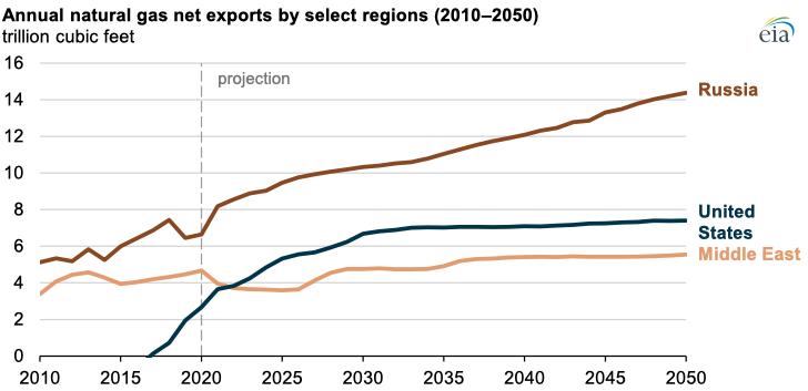 https://www.ajot.com/images/uploads/article/eia-nat-gas-exports-10202021-2.png