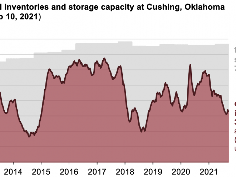 https://www.ajot.com/images/uploads/article/eia-weekly-crude-ok-09212021.png