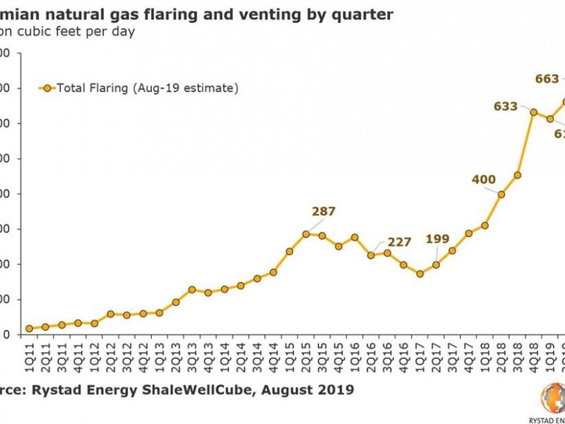 Permian Basin natural gas prices up as a new pipeline nears