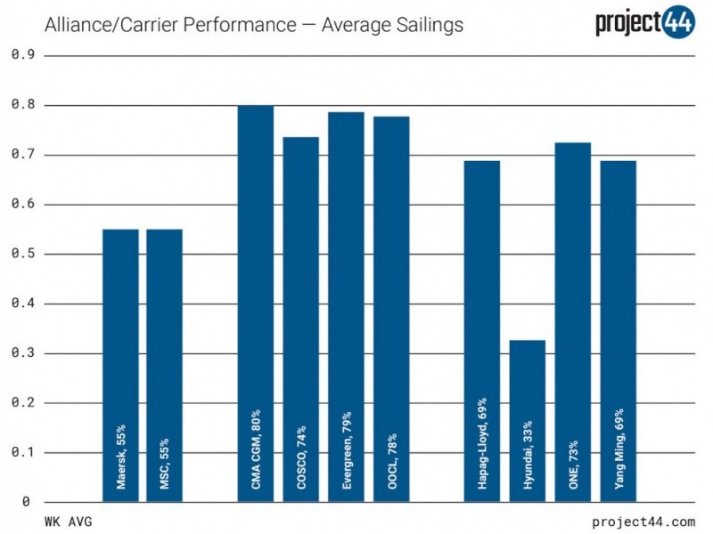 https://www.ajot.com/images/uploads/article/project-44-alliance-carrier-performance-avg-sailings.jpg