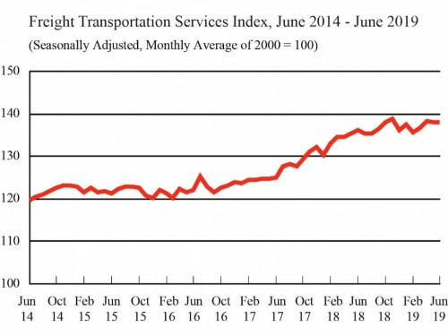 Is there a freight recession barreling our way?   AJOT COM
