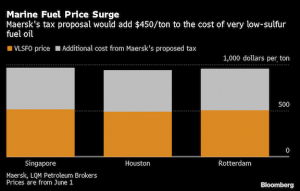 Maersk seeks $150-a-ton carbon tax on shipping fuel
