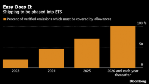 When Europe's proposed carbon rules hit oil guzzling industries