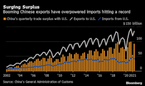 US-China trade booms as if virus, tariffs never happened