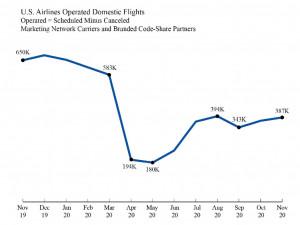 Air Travel Consumer Report: November 2020 Numbers
