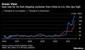 Container rates to US top $10,000 as shipping crunch tightens