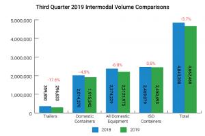 Intermodal downturn continues in Q3
