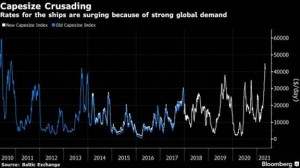Global scramble for commodities sends shipping prices soaring