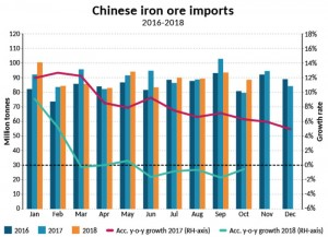 Can dry bulks survive the next phase of the Sino-US trade war?