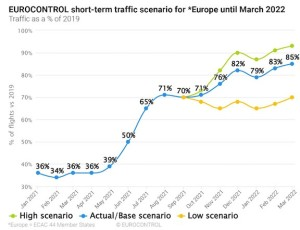 New EUROCONTROL 2021-2027 forecast expects traffic recovery to 2019 levels by the end of 2023