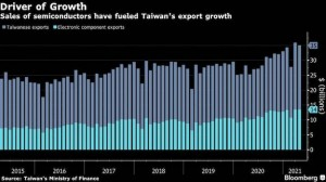Chip demand fuels biggest jump in Taiwan exports since 2010