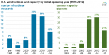 EIA reports repowering wind turbines adds generating capacity at existing sites