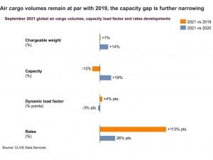 Air cargo load factors soar in September as peak season demand steps up a gear