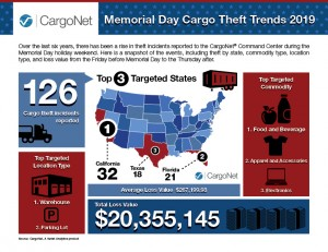 Memorial Day Weekend Cargo Theft Trends Infographic and Security Tips