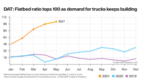 DAT Spot Market Update: One year after touching bottom, spot truckload rates are soaring