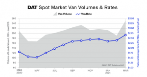 DAT Truckload Volume Index: Spot van, reefer rates set records in March