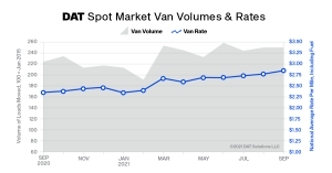 DAT Truckload Volume Index fell 1% in September; truckload rates spiked
