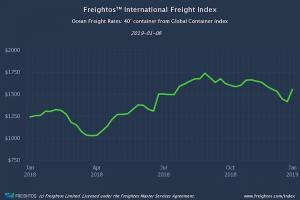 Freightos Baltic Indexes (FBX) update W1 2019