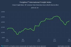 Freightos Ocean Freight Rates