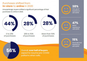 GreyOrange research reveals key retail buying decisions for consumers in US, Europe