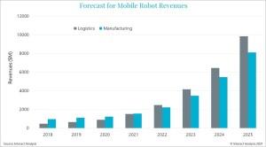 Mobile robot market revenues grow by 20% in 2020 despite pandemic delays