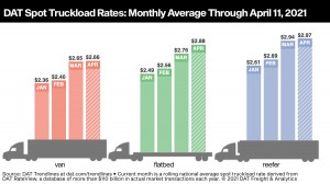 Attracted by high rates, truckers shift to the spot market
