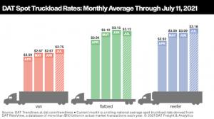 DAT: Spot truckload rates, demand for trucks soften after July 4
