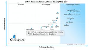 GreyOrange Named Top Performer and 2021 Technology Leader in Global Autonomous Mobile Robot Market