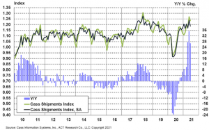 US freight slows in June; rates do not