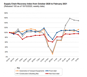 Supply Chain Recovery Index monitoring business recovery in Europe