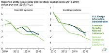 Solar photovoltaic costs are declining, but estimates vary across sources